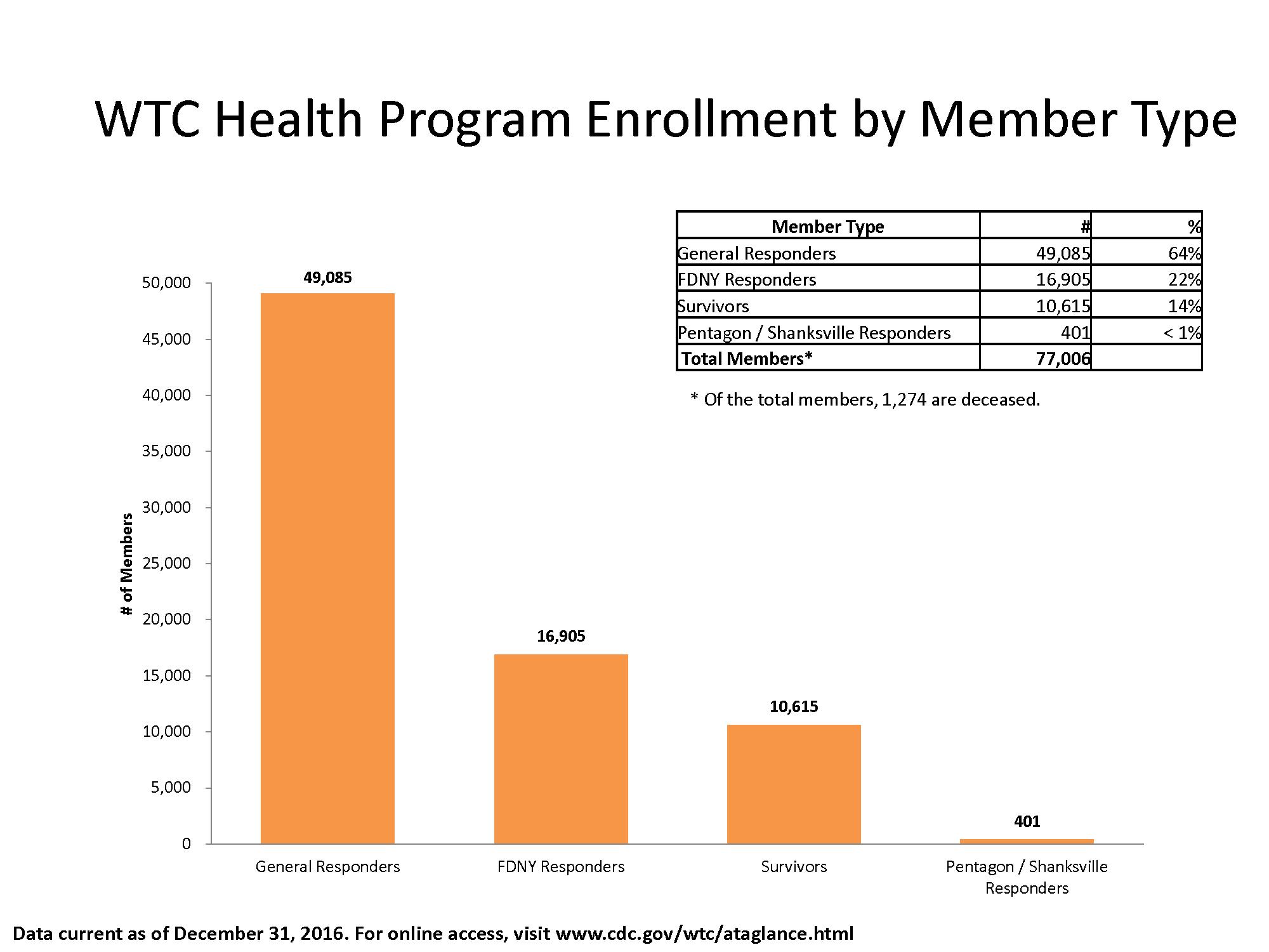 WTC Health Program Enrollment By Member Type